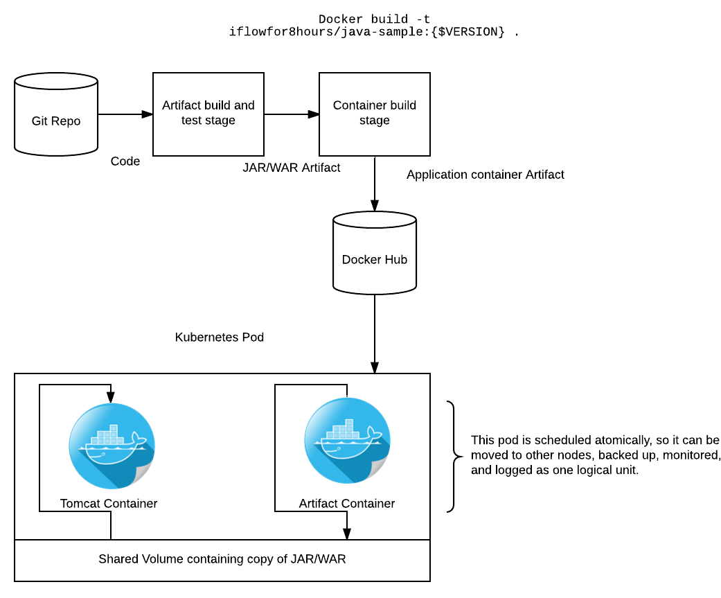 Archetecture diagram