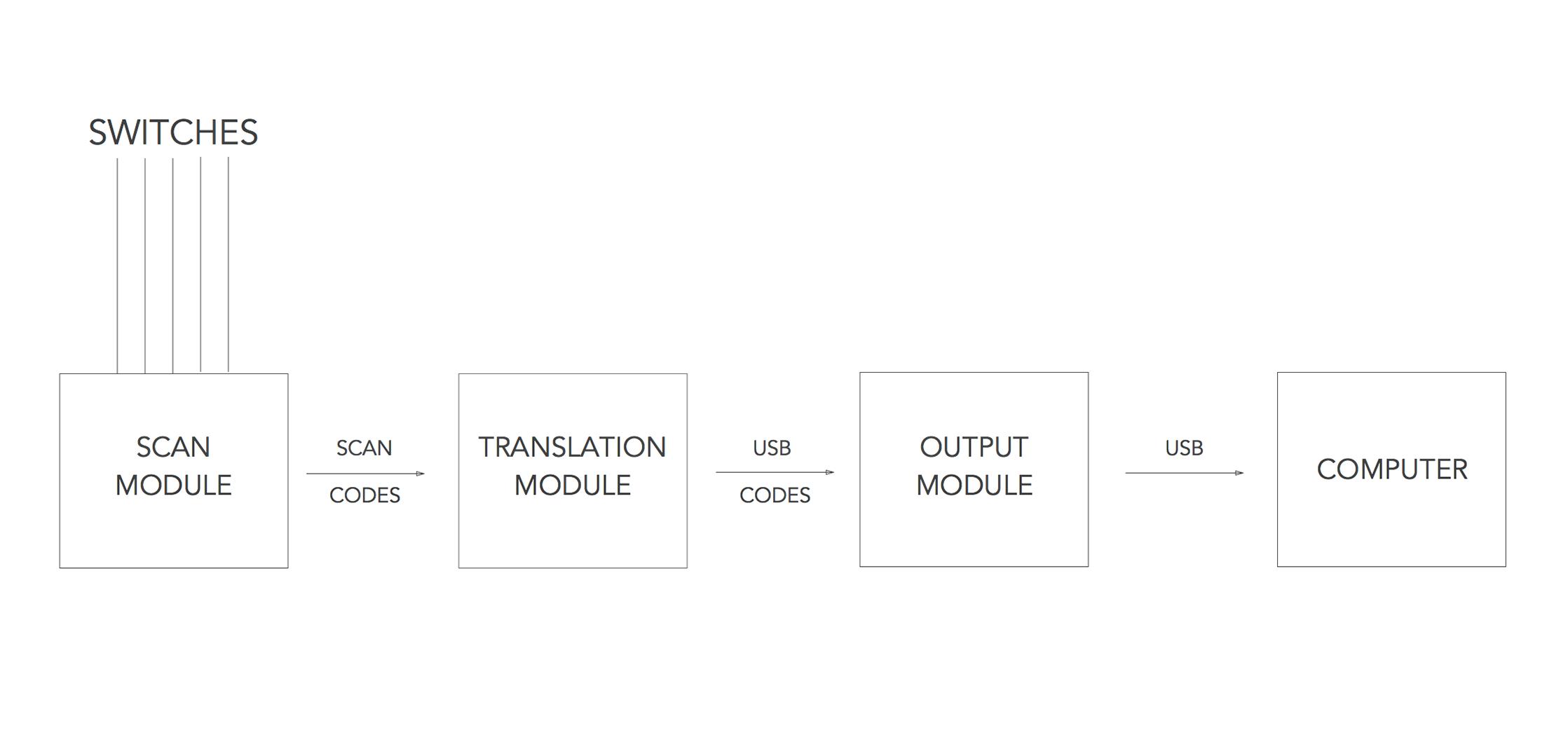 Switches Diagram